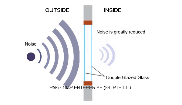 Sound proof acoustic double glazed windows and doors for Balcony noise reduction